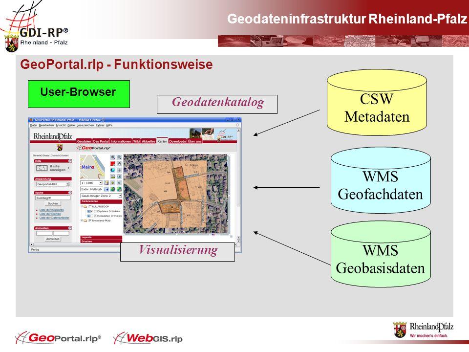 CSW Metadaten WMS Geofachdaten WMS Geobasisdaten