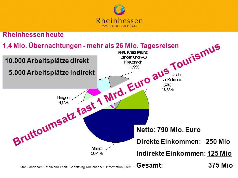 Bruttoumsatz fast 1 Mrd. Euro aus Tourismus