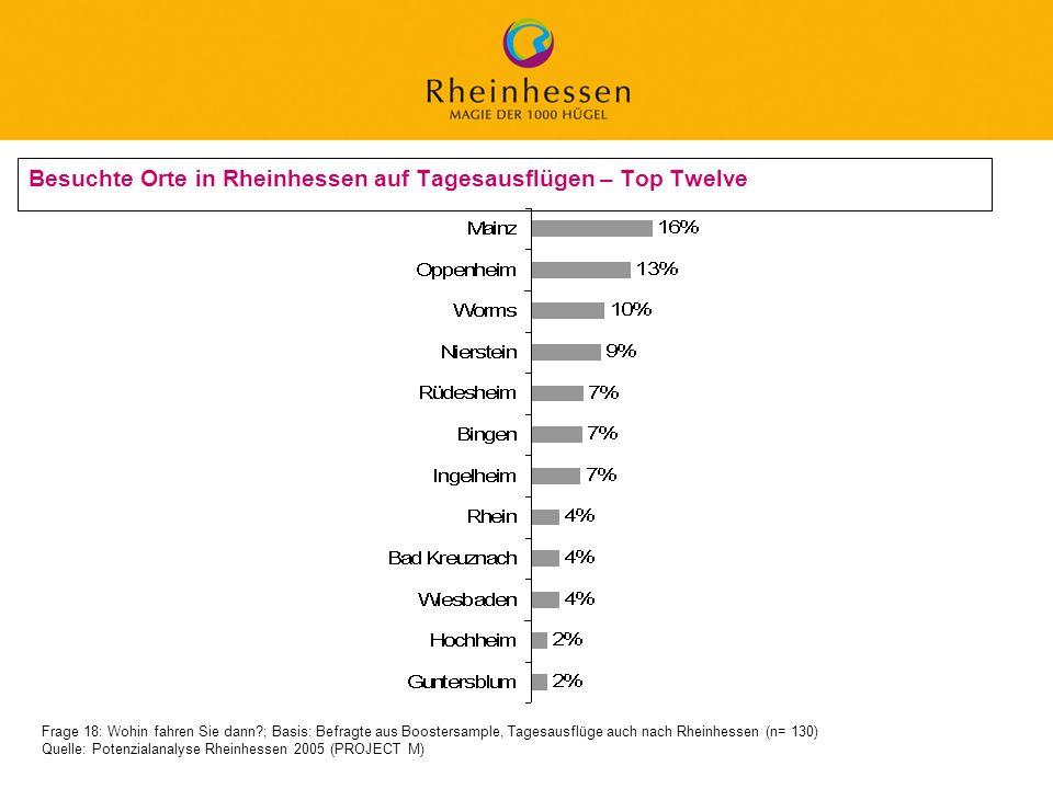 Besuchte Orte in Rheinhessen auf Tagesausflügen – Top Twelve