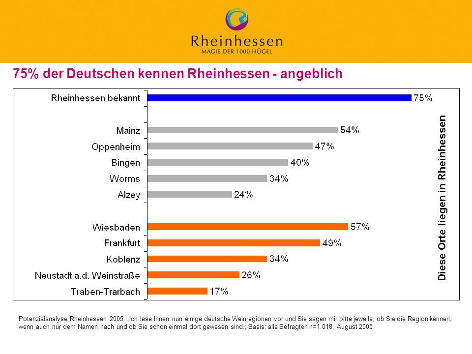 75% der Deutschen kennen Rheinhessen - angeblich