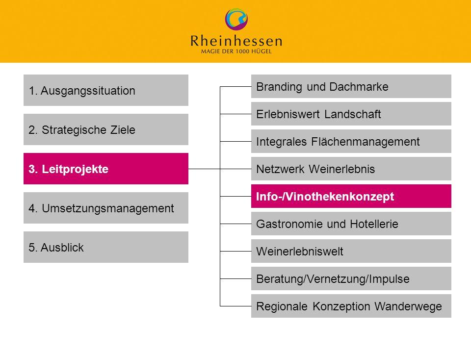 1. Ausgangssituation Branding und Dachmarke. Erlebniswert Landschaft. 2. Strategische Ziele. Integrales Flächenmanagement.