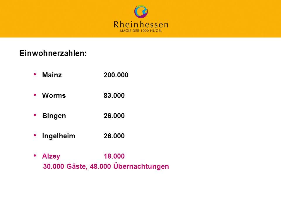 Einwohnerzahlen: Mainz 200.000 Worms 83.000 Bingen 26.000