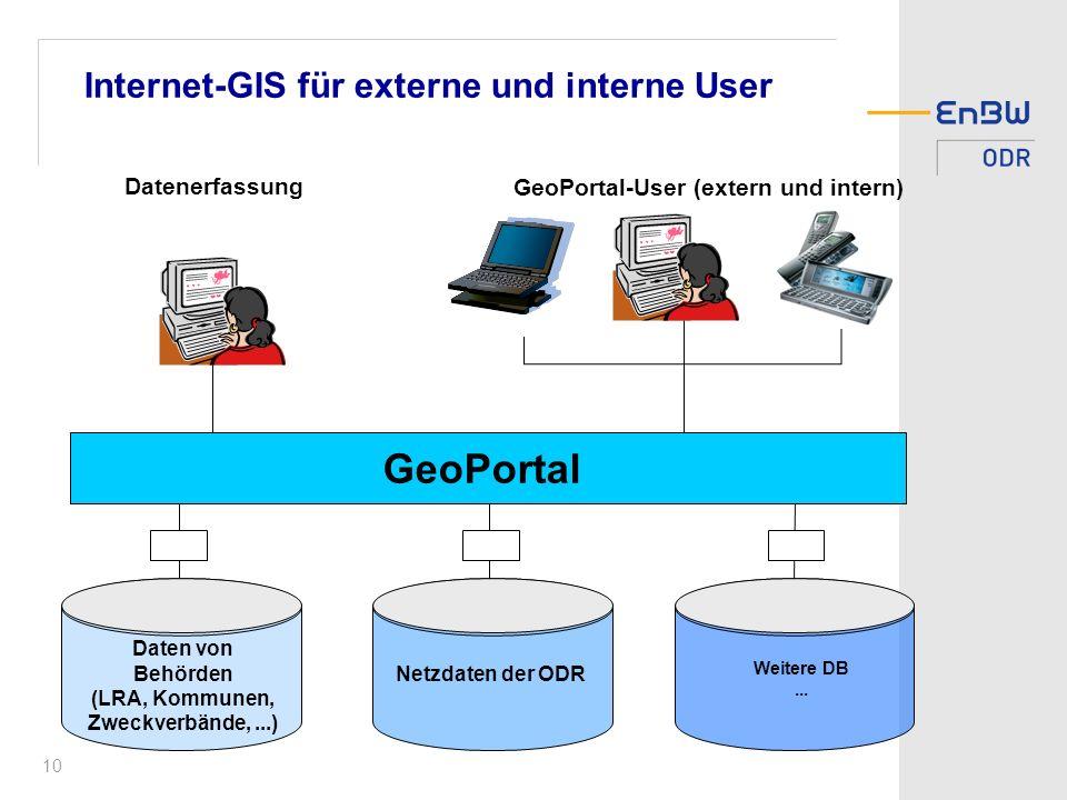 Internet-GIS für externe und interne User