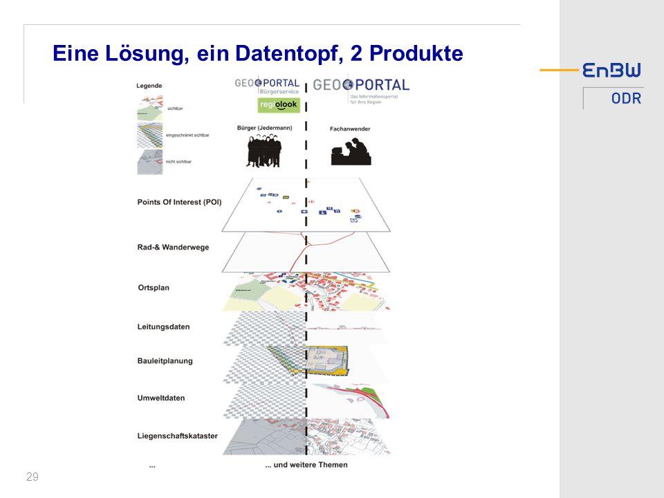 Eine Lösung, ein Datentopf, 2 Produkte