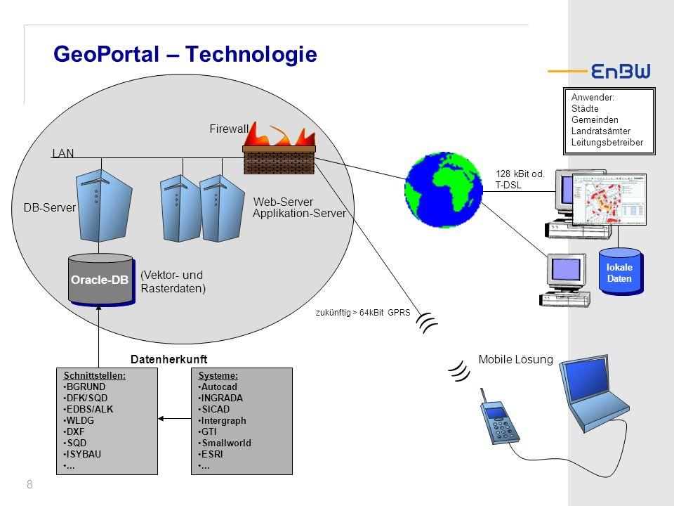 GeoPortal – Technologie