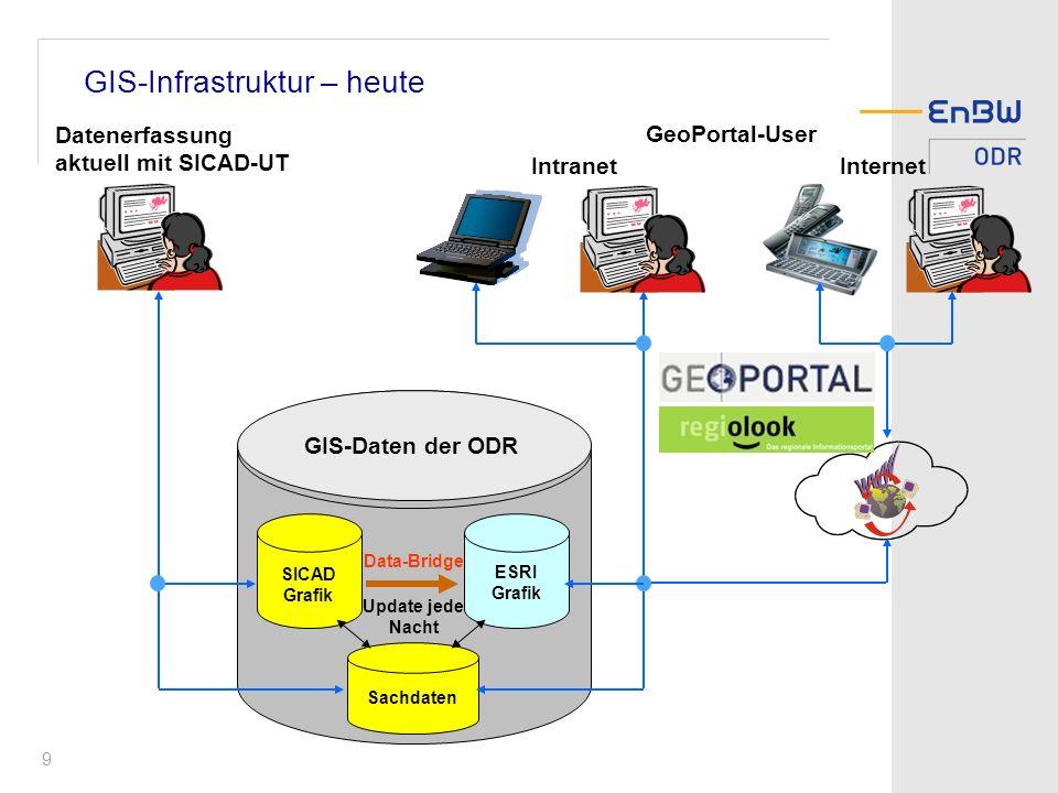 GIS-Infrastruktur – heute
