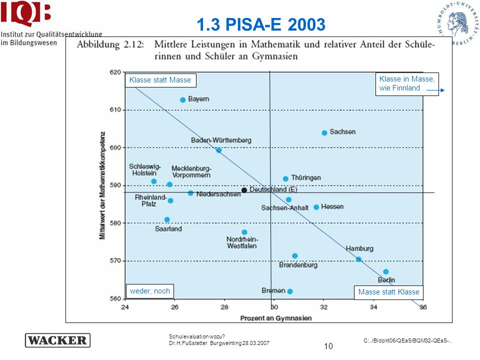 1.3 PISA-E 2003 Klasse statt Masse Klasse in Masse, wie Finnland