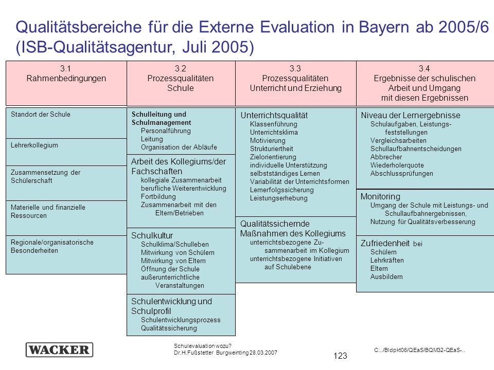 Qualitätsbereiche für die Externe Evaluation in Bayern ab 2005/6