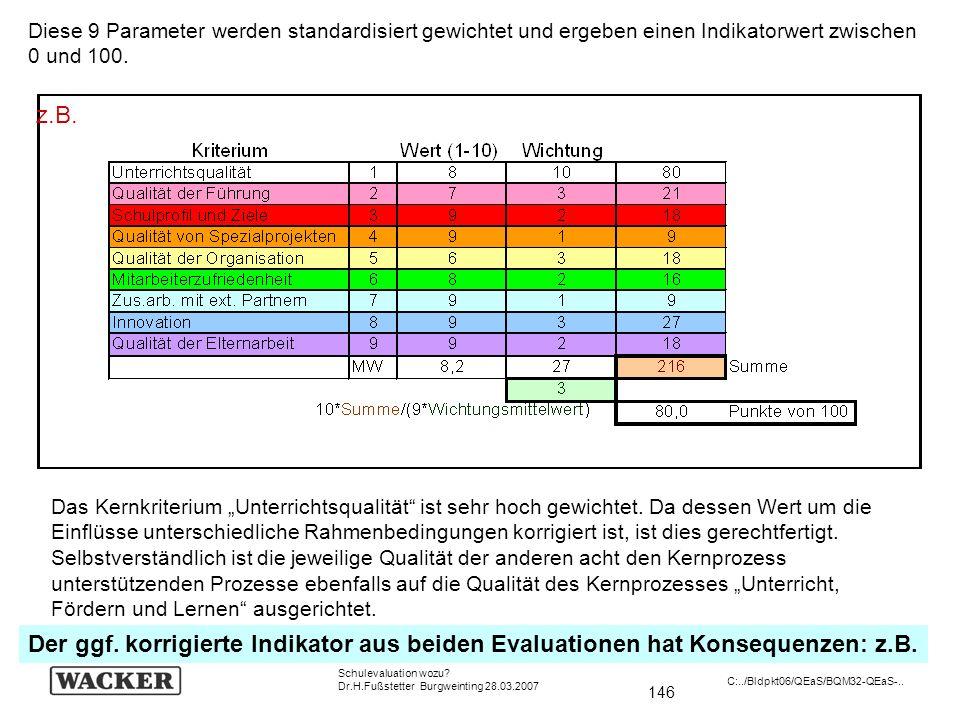 Diese 9 Parameter werden standardisiert gewichtet und ergeben einen Indikatorwert zwischen 0 und 100.