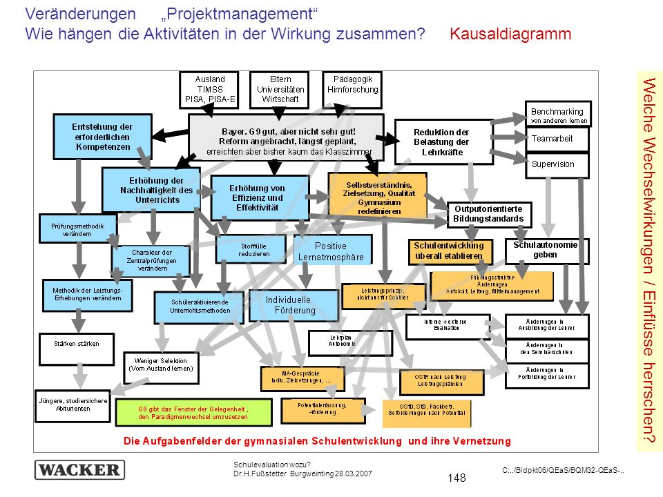 """Veränderungen """"Projektmanagement"""