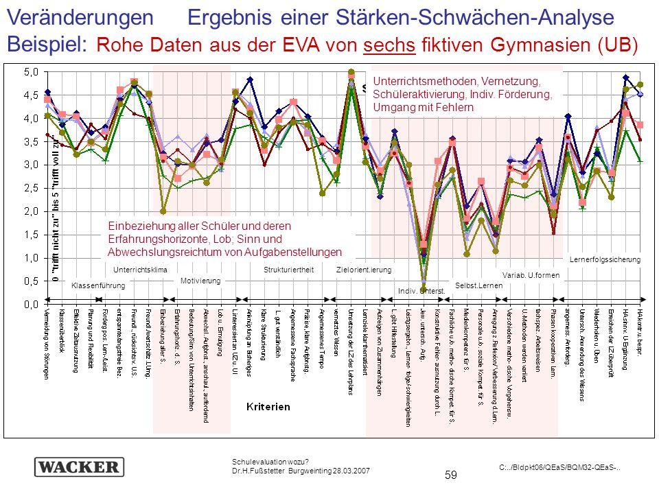 Veränderungen Ergebnis einer Stärken-Schwächen-Analyse Beispiel: Rohe Daten aus der EVA von sechs fiktiven Gymnasien (UB)