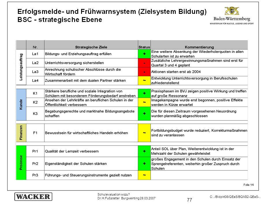 Schulevaluation wozu Dr.H.Fußstetter Burgweinting 28.03.2007