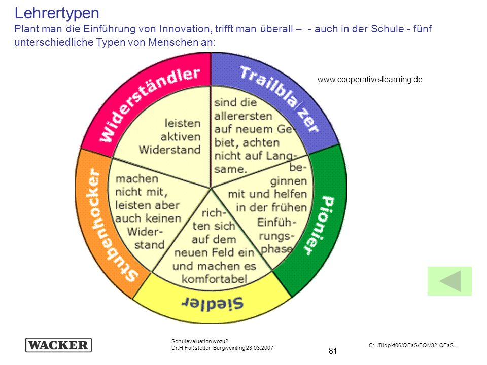 Lehrertypen Plant man die Einführung von Innovation, trifft man überall – - auch in der Schule - fünf unterschiedliche Typen von Menschen an: