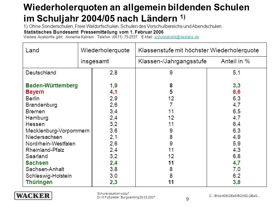 Wiederholerquoten an allgemein bildenden Schulen im Schuljahr 2004/05 nach Ländern 1)