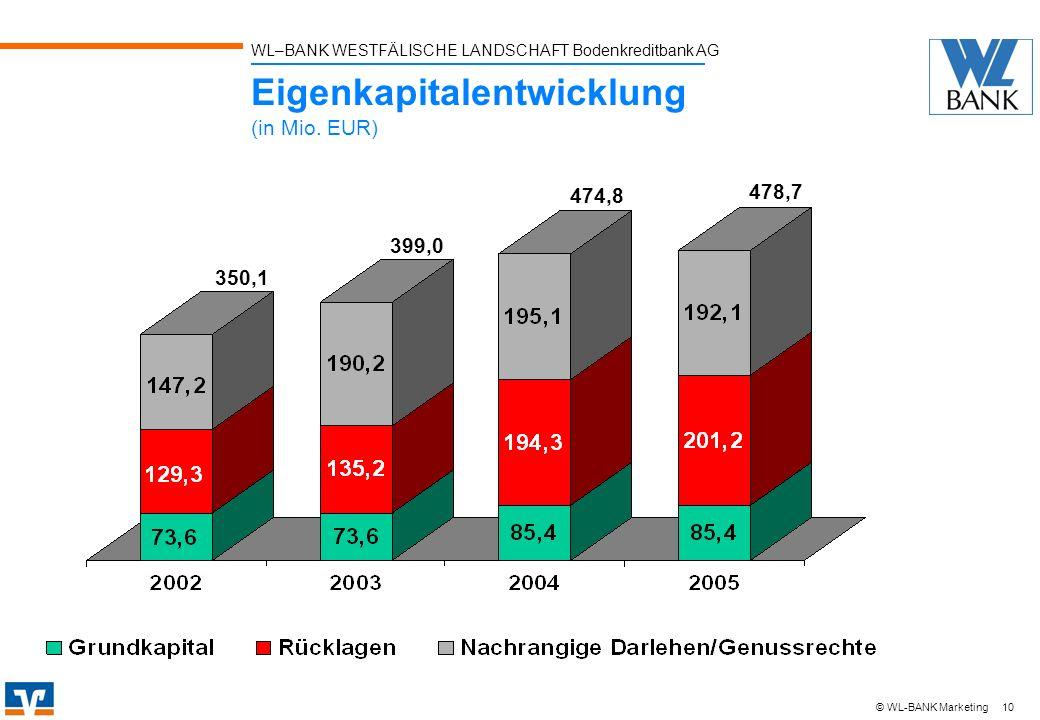 Eigenkapitalentwicklung (in Mio. EUR)