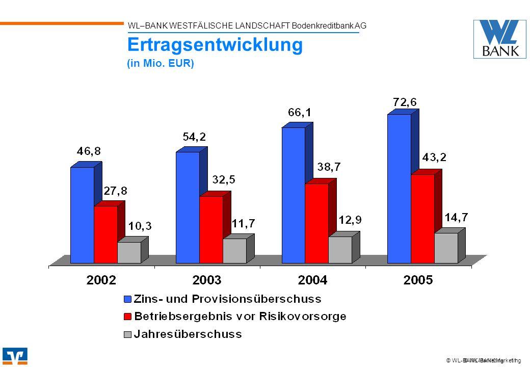 Ertragsentwicklung (in Mio. EUR)