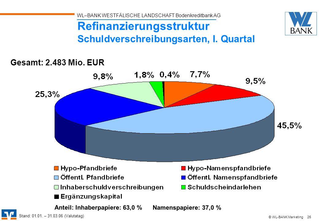 Refinanzierungsstruktur Schuldverschreibungsarten, I. Quartal