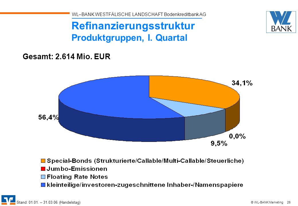 Refinanzierungsstruktur Produktgruppen, I. Quartal