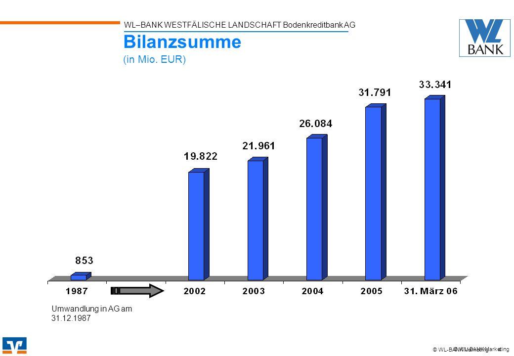 Bilanzsumme (in Mio. EUR)