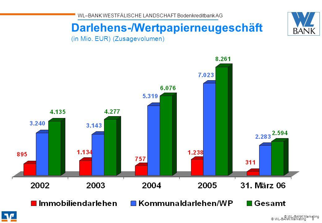 Darlehens-/Wertpapierneugeschäft (in Mio. EUR) (Zusagevolumen)