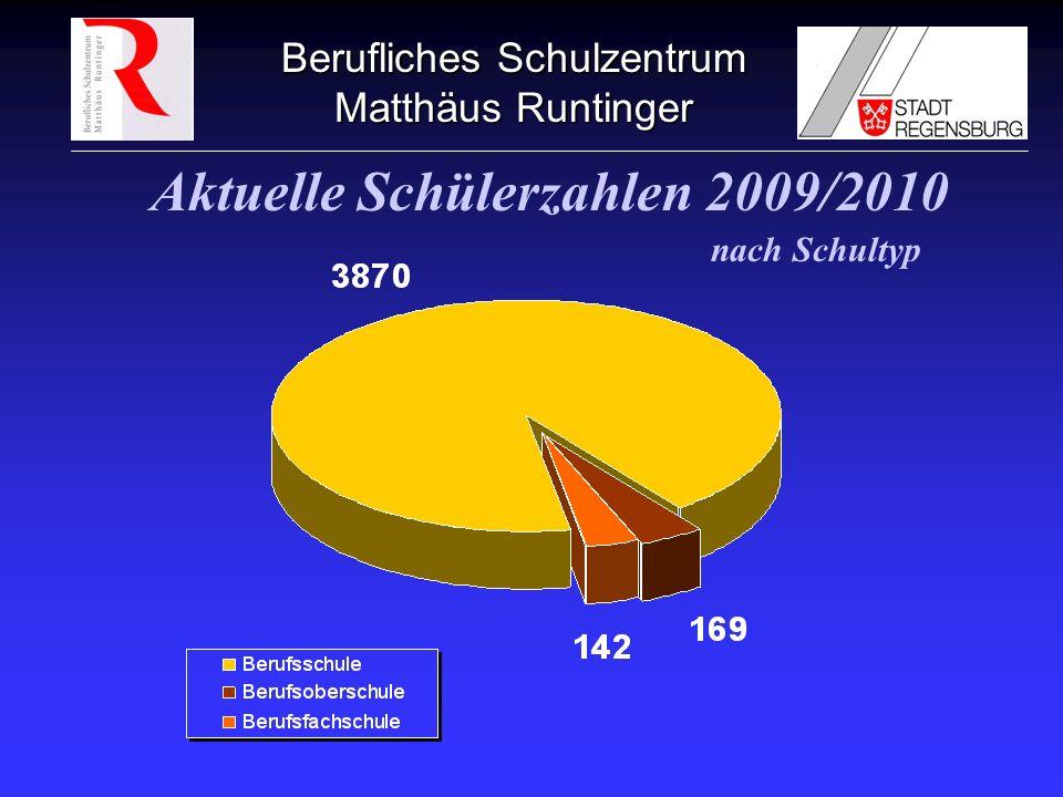 Aktuelle Schülerzahlen 2009/2010
