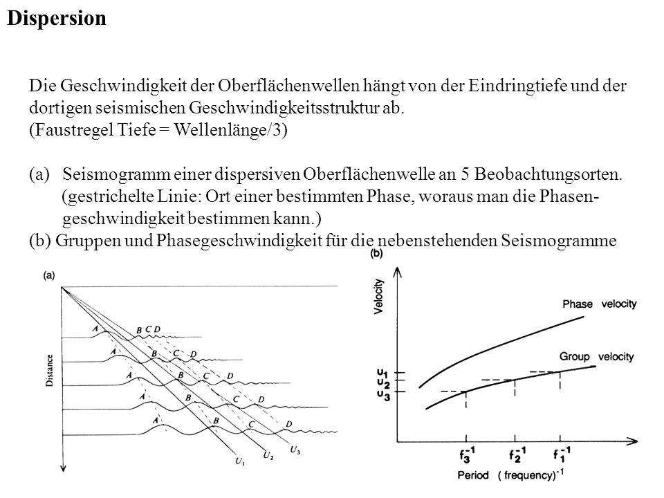 Dispersion Die Geschwindigkeit der Oberflächenwellen hängt von der Eindringtiefe und der. dortigen seismischen Geschwindigkeitsstruktur ab.