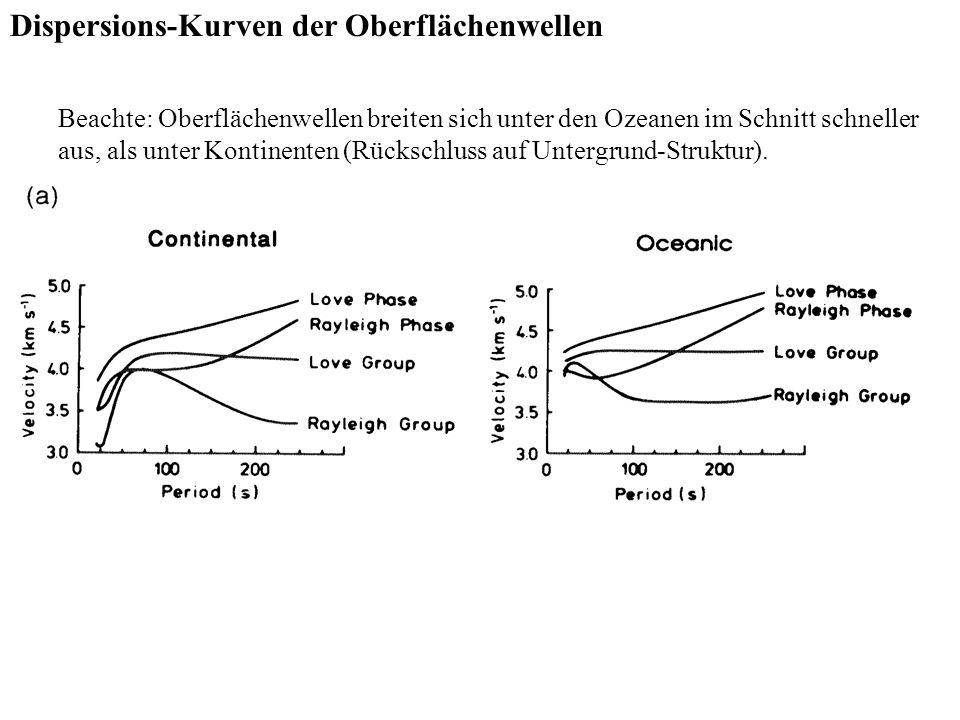 Dispersions-Kurven der Oberflächenwellen