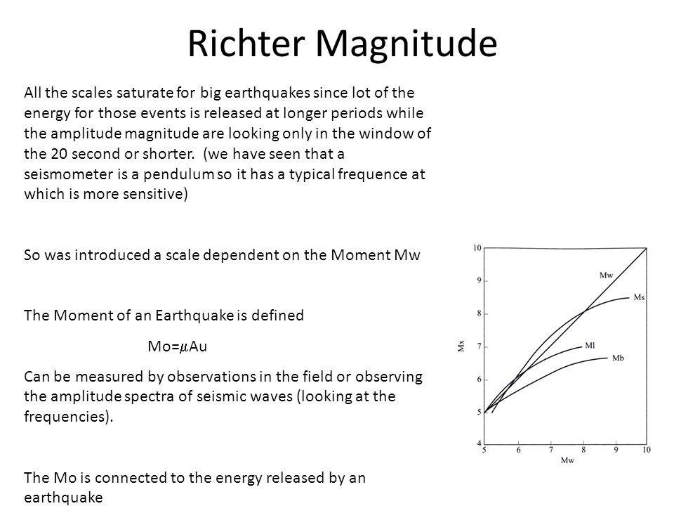 Richter Magnitude