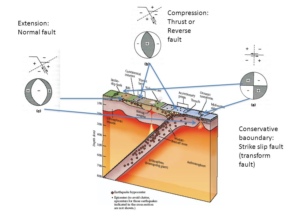 Compression:Thrust or Reverse.fault. Extension: Normal fault.