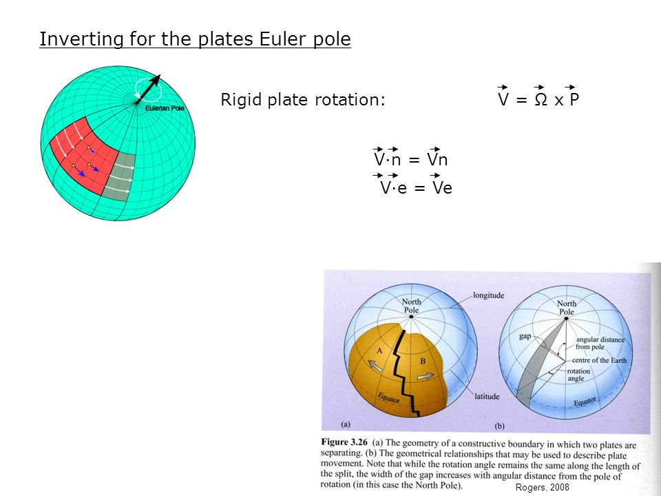 Inverting for the plates Euler pole