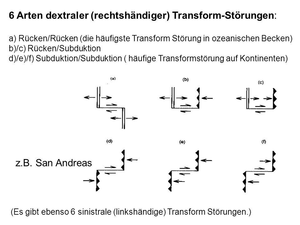 6 Arten dextraler (rechtshändiger) Transform-Störungen: