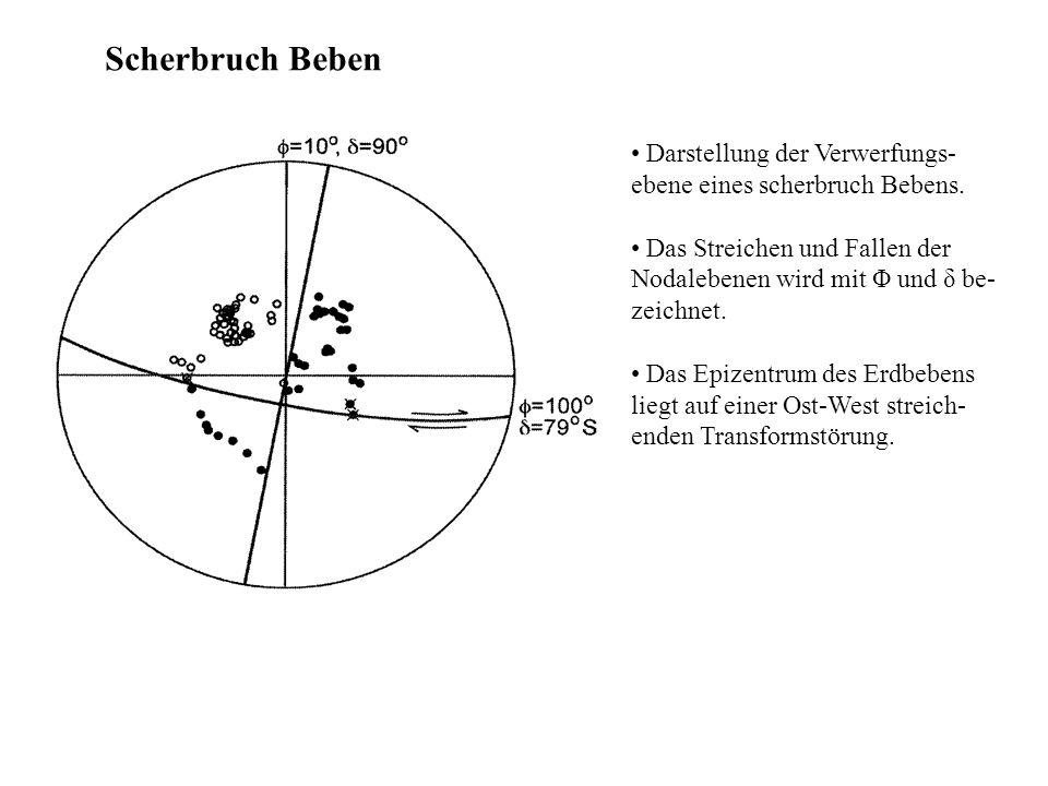 Scherbruch Beben Darstellung der Verwerfungs-ebene eines scherbruch Bebens. Das Streichen und Fallen der Nodalebenen wird mit Φ und δ be-zeichnet.