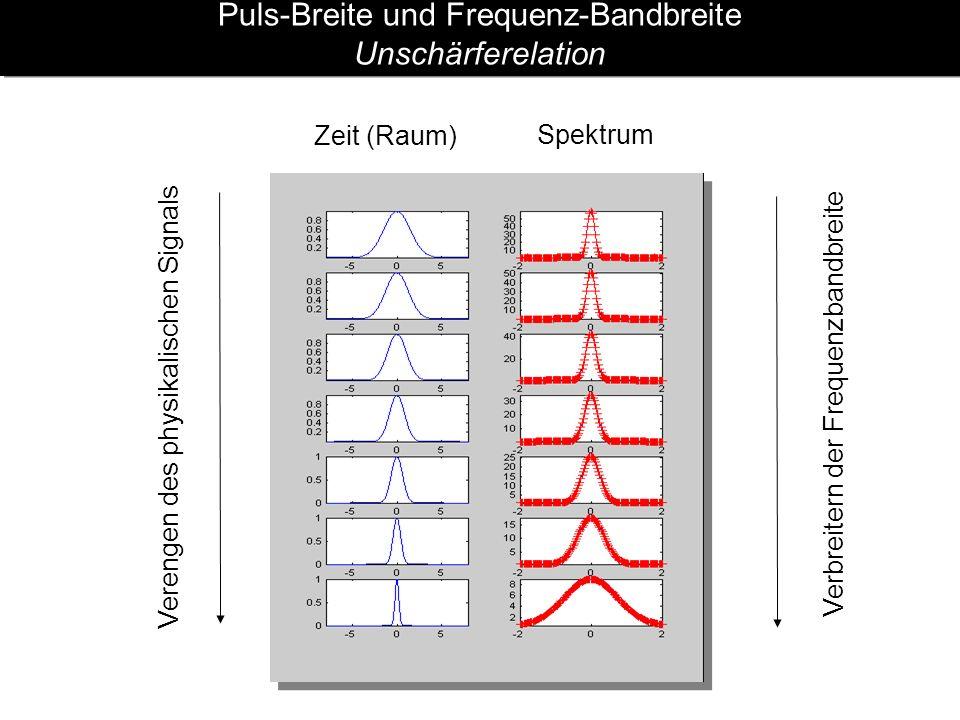 Puls-Breite und Frequenz-Bandbreite Unschärferelation