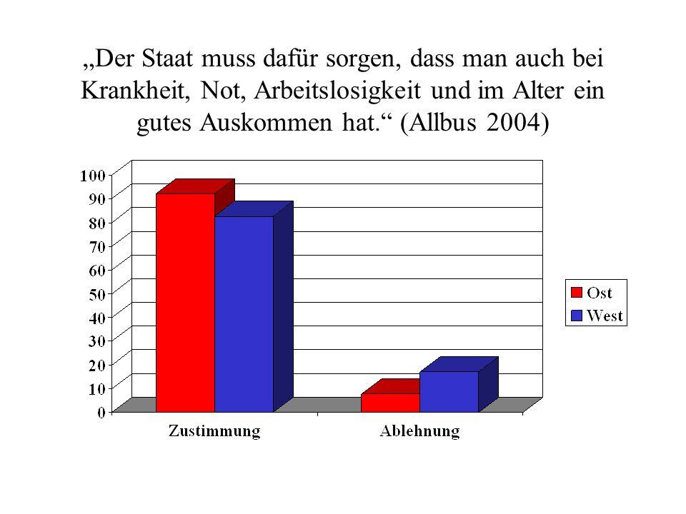 """""""Der Staat muss dafür sorgen, dass man auch bei Krankheit, Not, Arbeitslosigkeit und im Alter ein gutes Auskommen hat. (Allbus 2004)"""