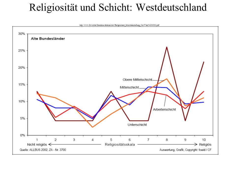 Religiosität und Schicht: Westdeutschland http://www. fowid