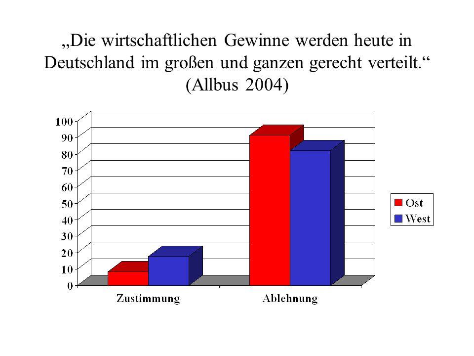 """""""Die wirtschaftlichen Gewinne werden heute in Deutschland im großen und ganzen gerecht verteilt. (Allbus 2004)"""