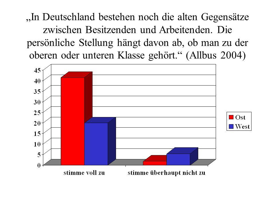 """""""In Deutschland bestehen noch die alten Gegensätze zwischen Besitzenden und Arbeitenden."""