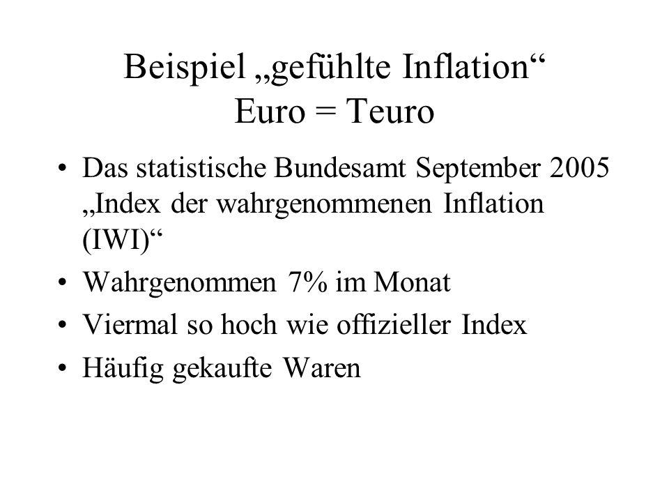 """Beispiel """"gefühlte Inflation Euro = Teuro"""