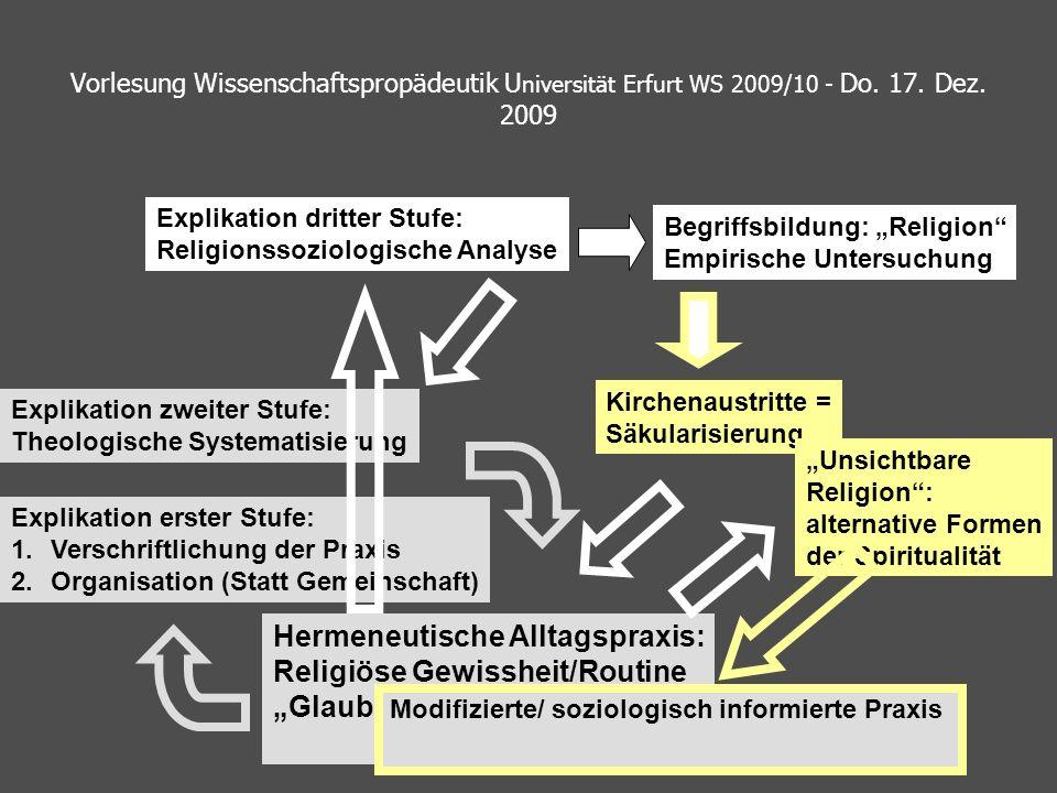 Hermeneutische Alltagspraxis: Religiöse Gewissheit/Routine