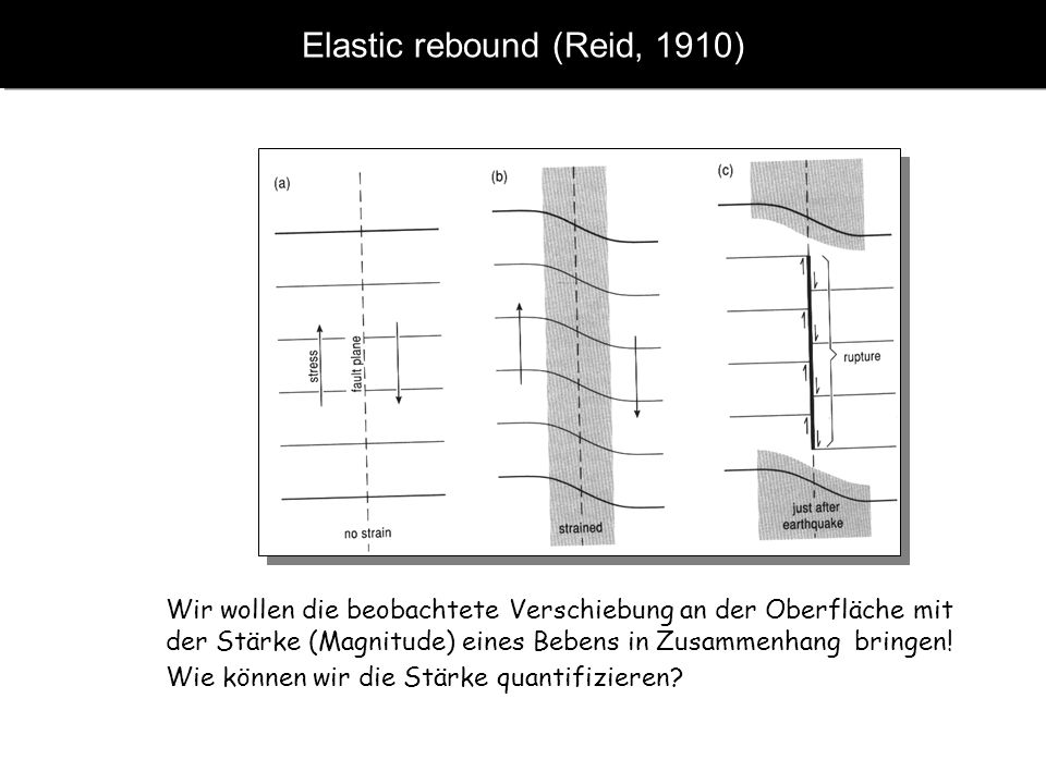 Elastic rebound (Reid, 1910)