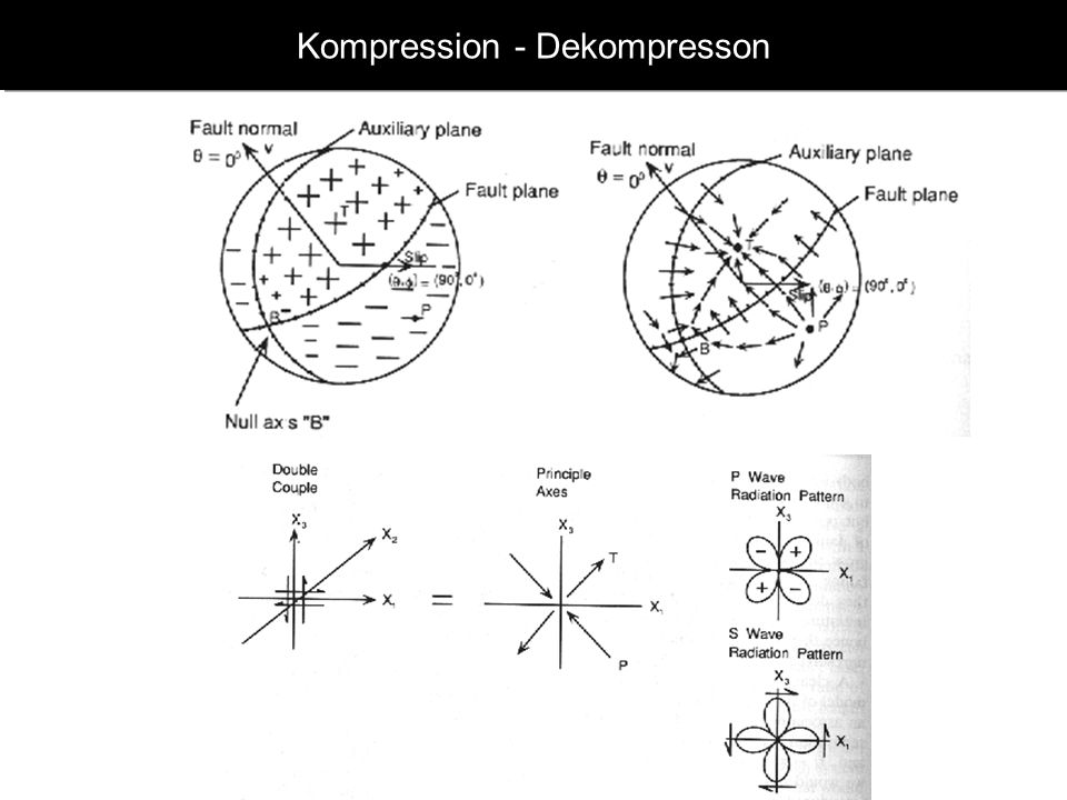 Kompression - Dekompresson