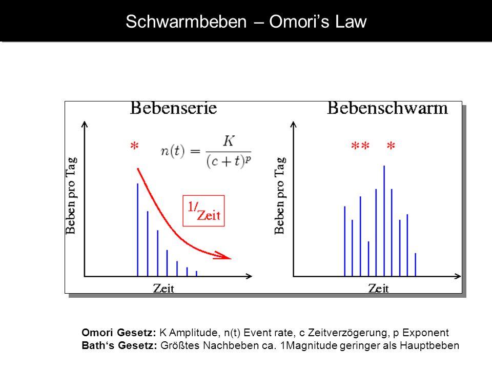 Schwarmbeben – Omori's Law