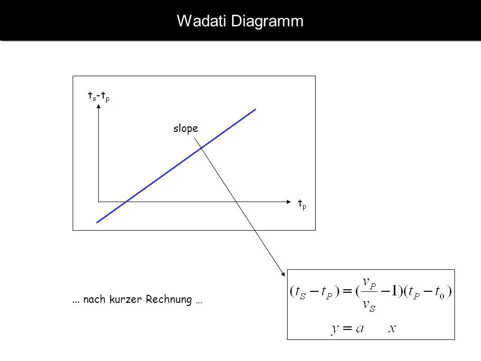 Wadati Diagramm ts-tp slope tp ... nach kurzer Rechnung …