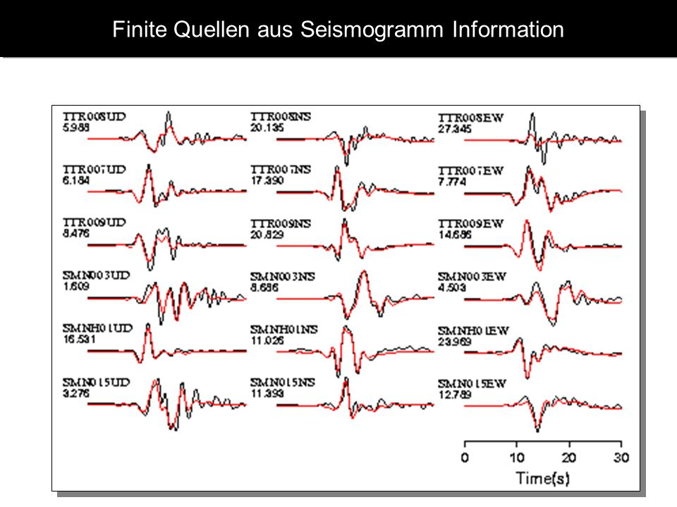 Finite Quellen aus Seismogramm Information