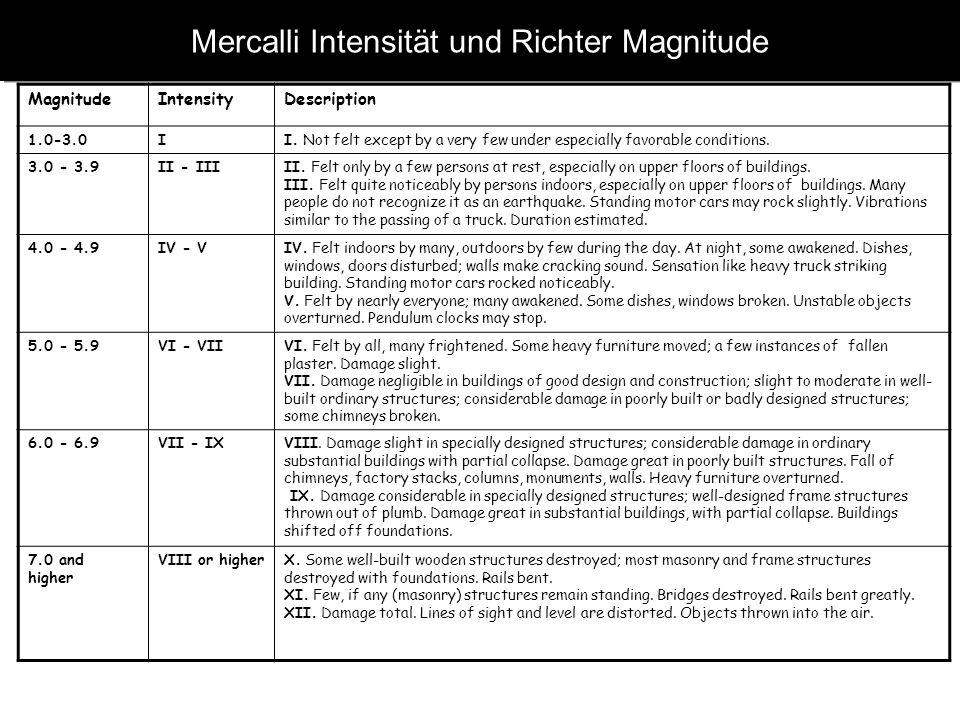 Mercalli Intensität und Richter Magnitude