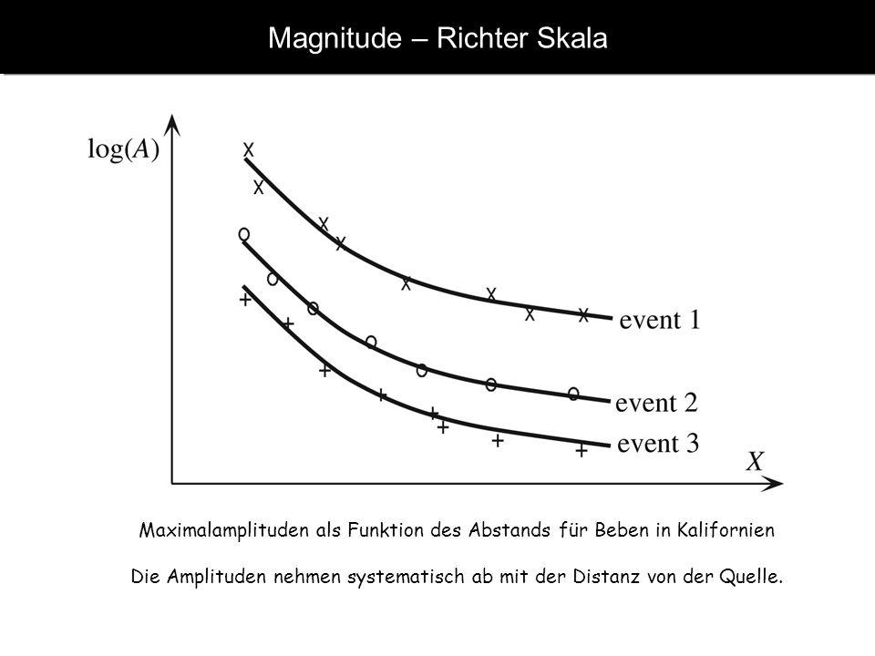 Magnitude – Richter Skala