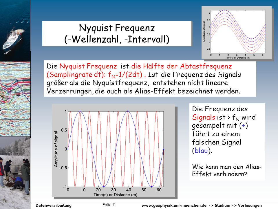 Nyquist Frequenz (-Wellenzahl, -Intervall)