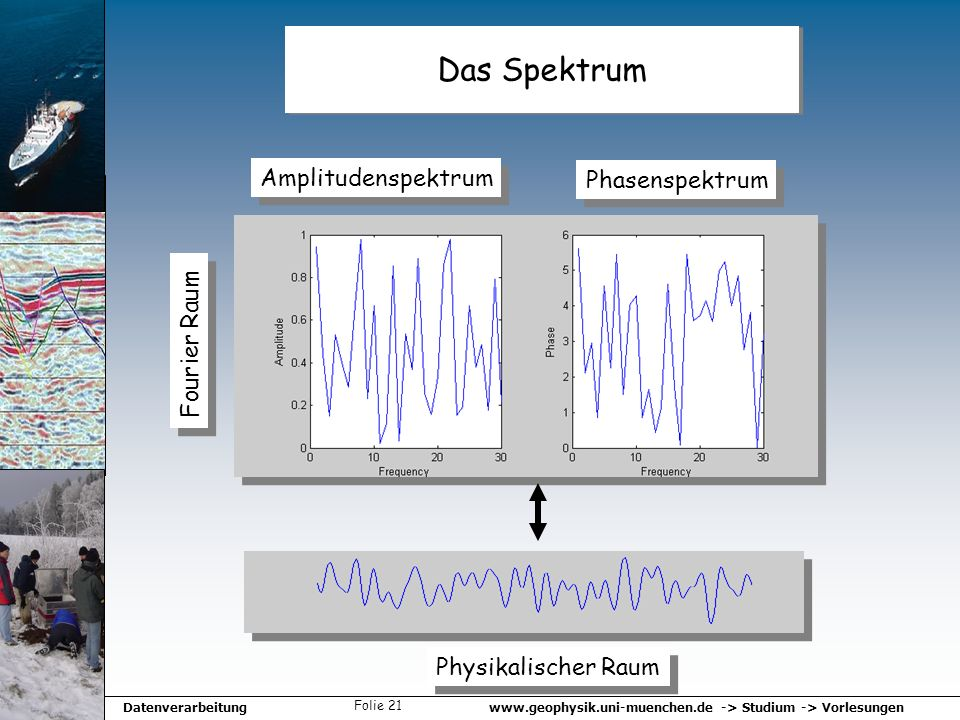 Das Spektrum Amplitudenspektrum Phasenspektrum Fourier Raum