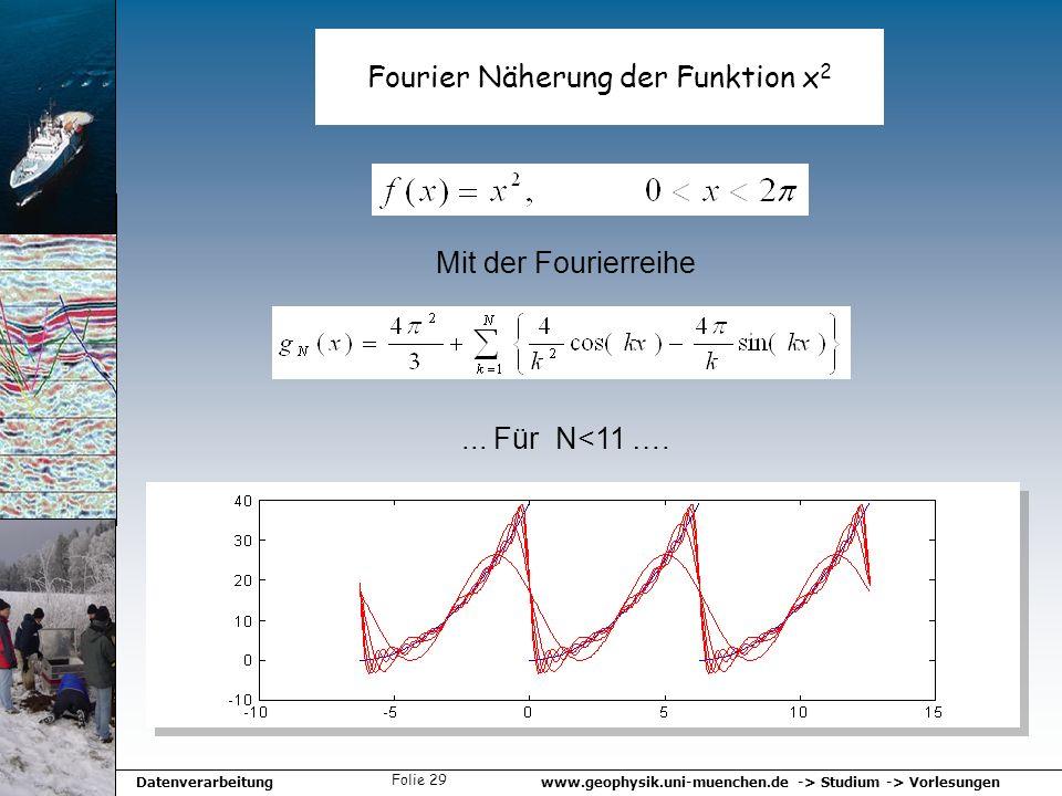 Fourier Näherung der Funktion x2