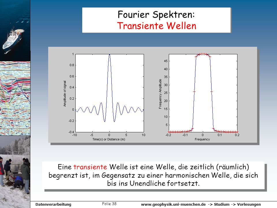 Fourier Spektren: Transiente Wellen
